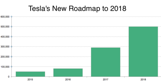 特斯拉大幅提高产量将改变全球汽车行业